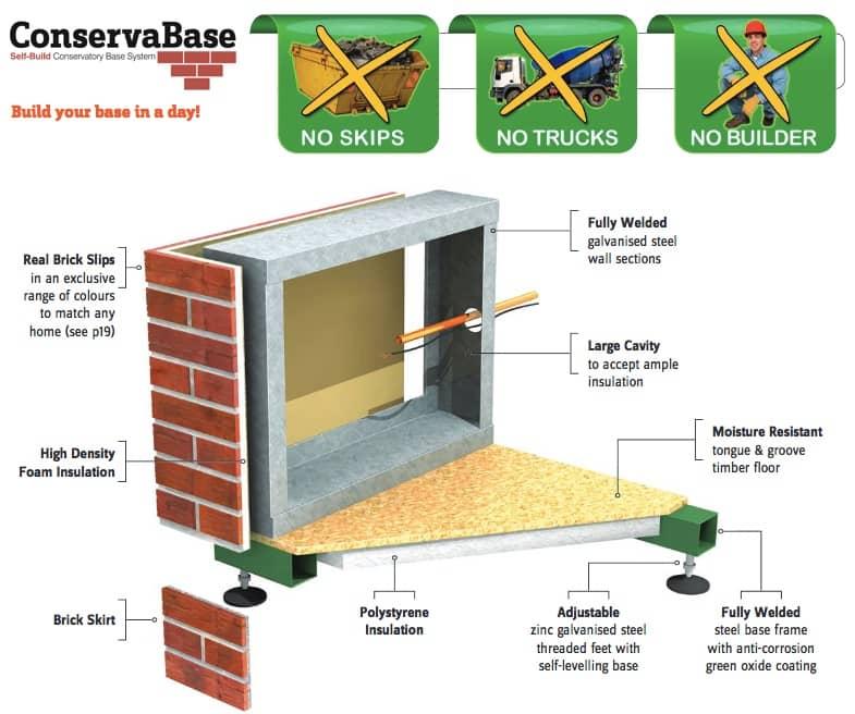 ConservaBase Specification