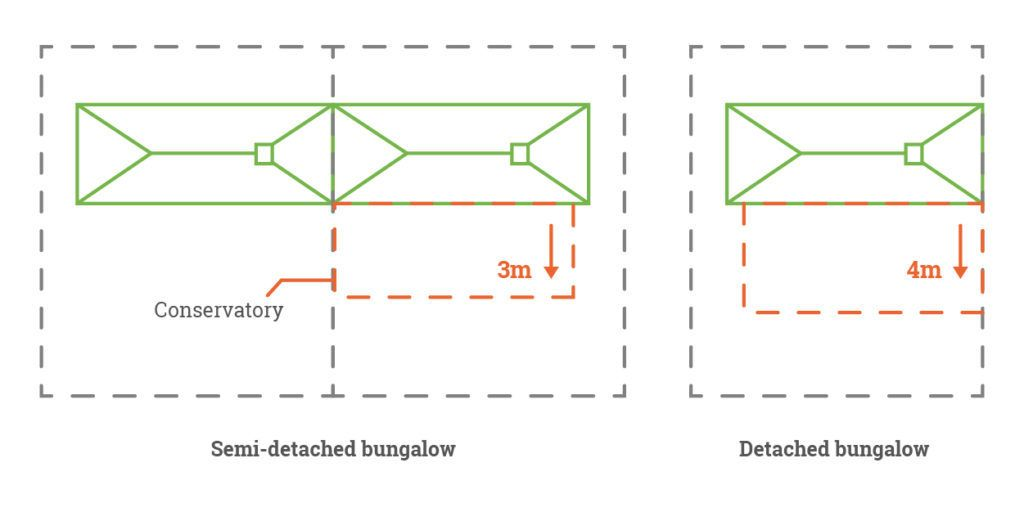 bugalow conservatory permissions length
